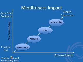 Mindfulness Impact Graphic