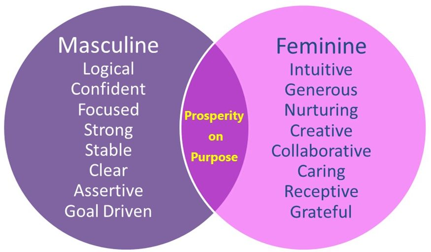 Is Your Money Feminine or Masculine?